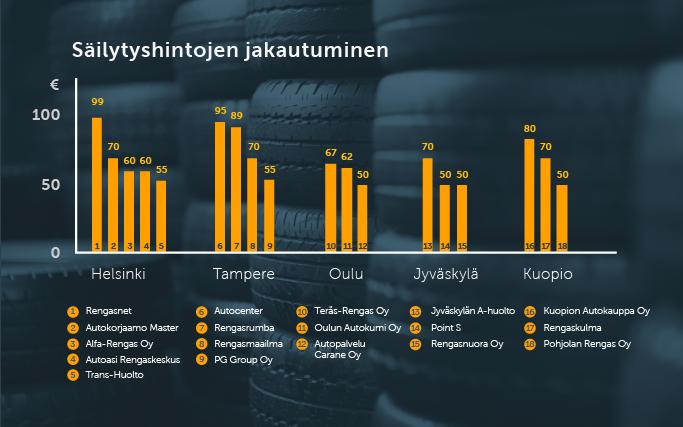 Rengashotellien hinnat kaupungeittain